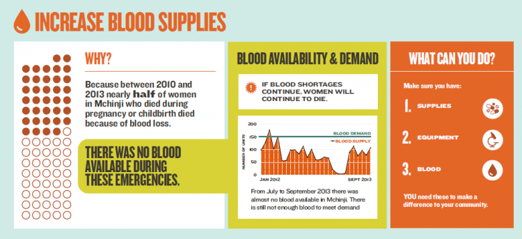 Example of an infographic that advocates for an increase in blood supplies