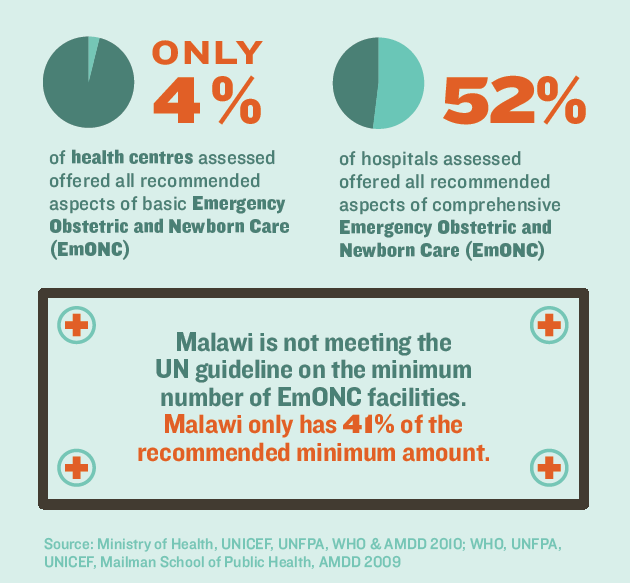 Example of a graphic on emergency obstetric and newborn care (EmONC)