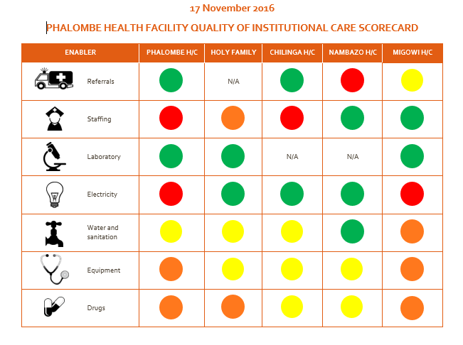 Example of a health facility quality of institutional care scorecard